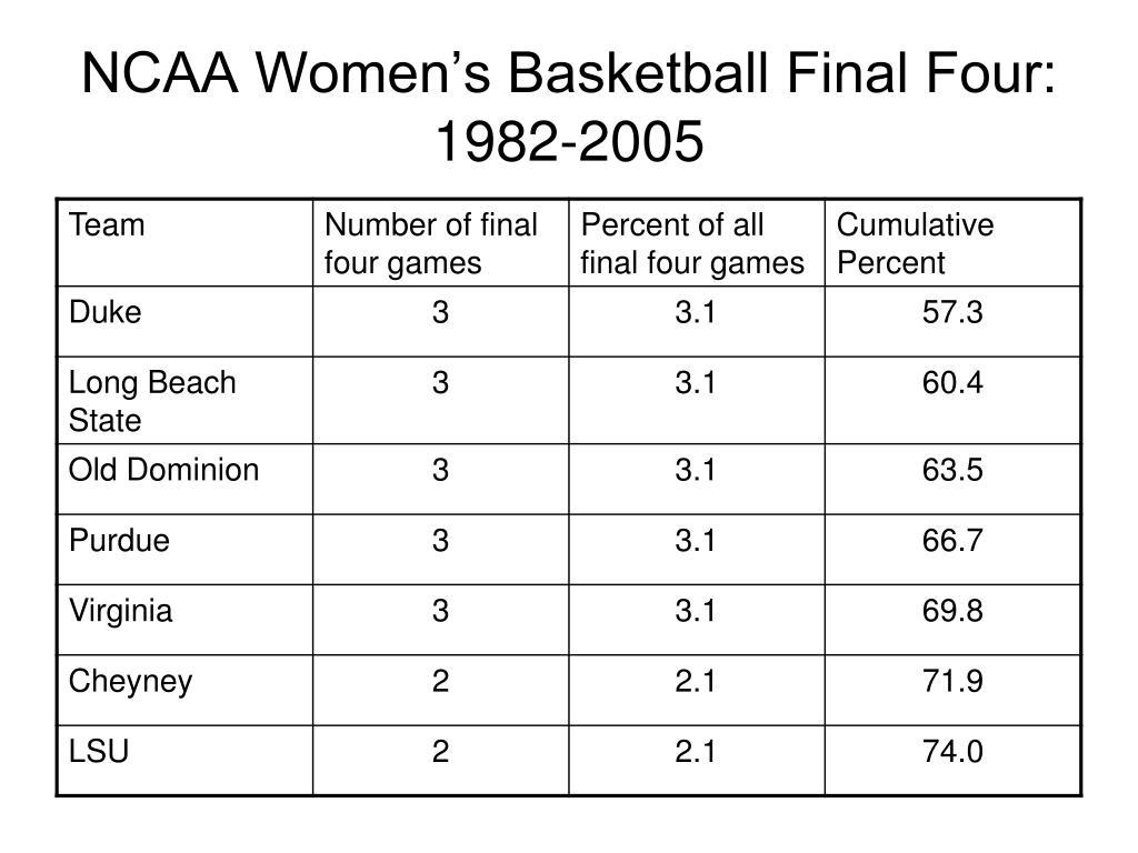 NCAA Women's Basketball Final Four: