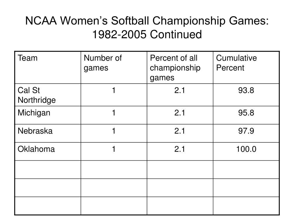 NCAA Women's Softball Championship Games: