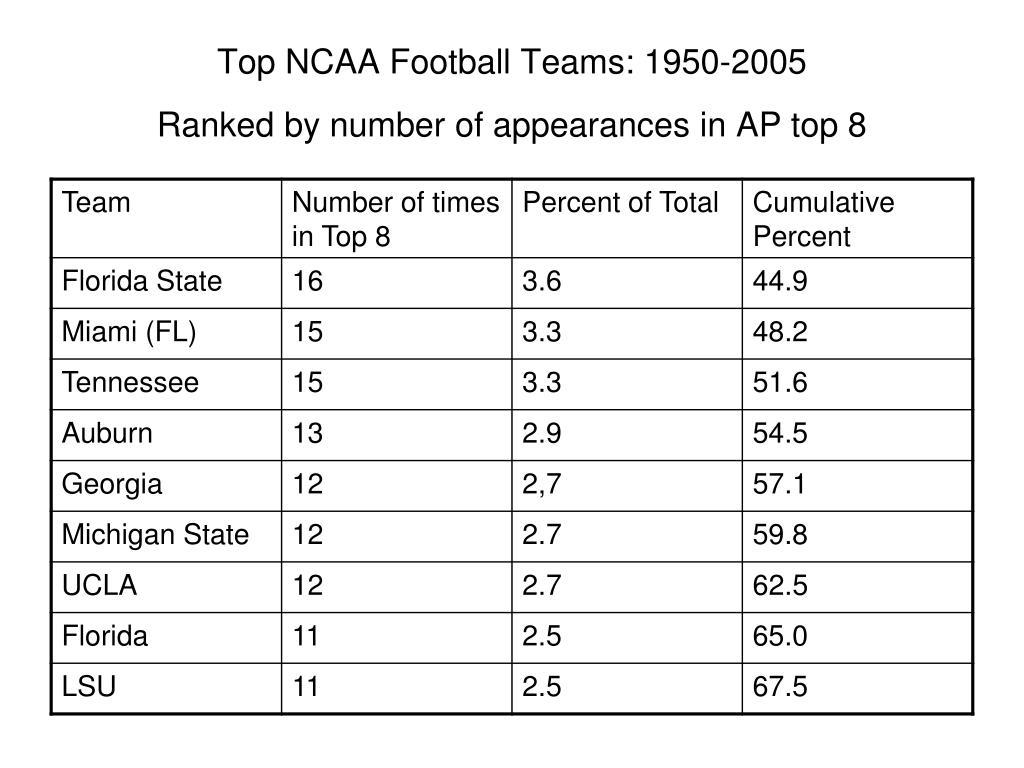 Top NCAA Football Teams: 1950-2005