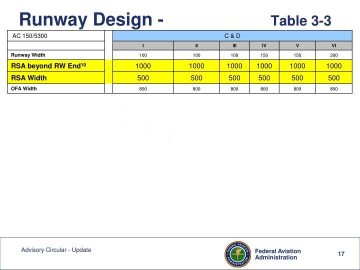Runway Design -