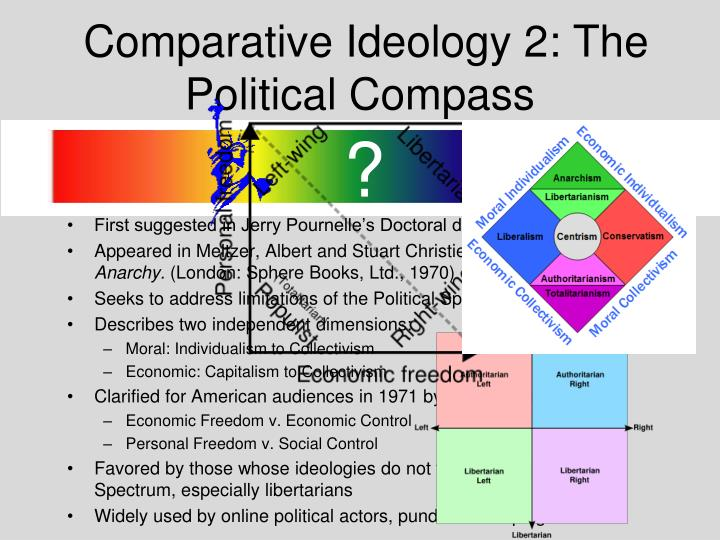 Comparative Ideology 2: The Political Compass