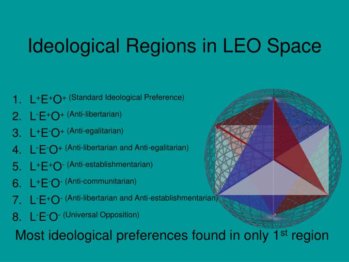 Ideological Regions in LEO Space