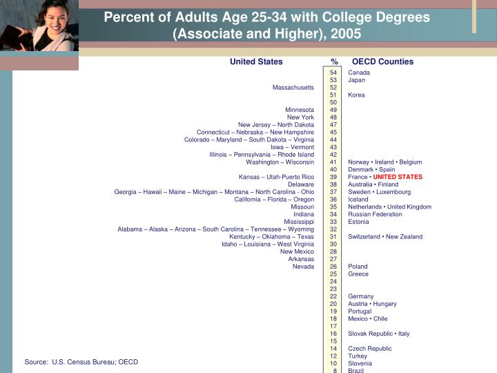 Percent of Adults Age 25-34 with College Degrees