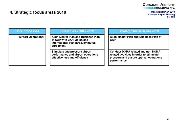 4. Strategic focus areas 2010