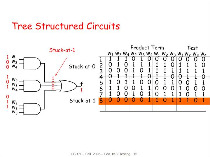 Tree Structured Circuits