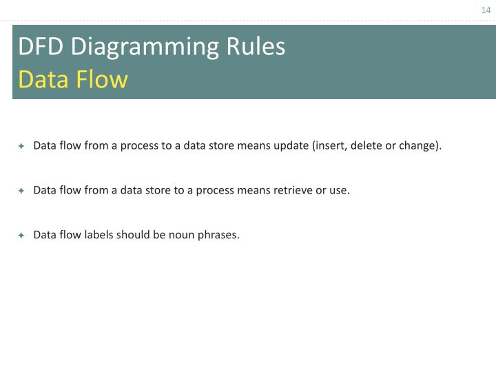 Data flow from a process to a data store means update (insert, delete or change).