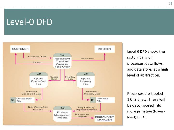 Level-0 DFD shows the system's major processes, data flows, and data stores at a high level of abstraction.