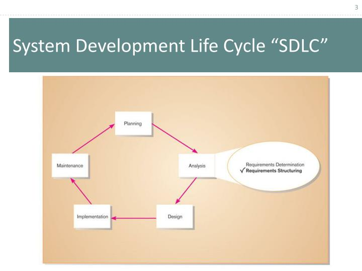 "System Development Life Cycle ""SDLC"""