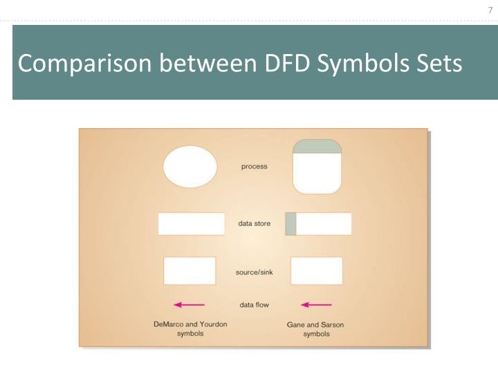 Comparison between DFD Symbols Sets