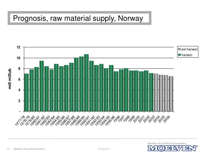 Prognosis, raw material supply, Norway
