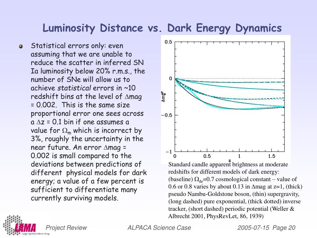 Luminosity Distance vs. Dark Energy Dynamics