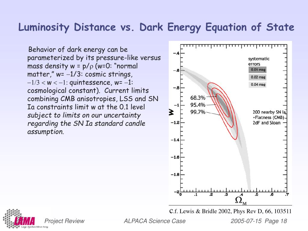 Luminosity Distance vs. Dark Energy Equation of State