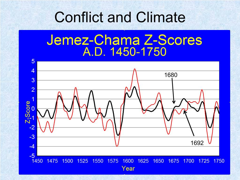 Conflict and Climate