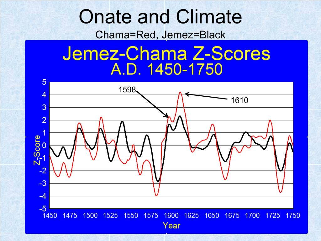 Onate and Climate