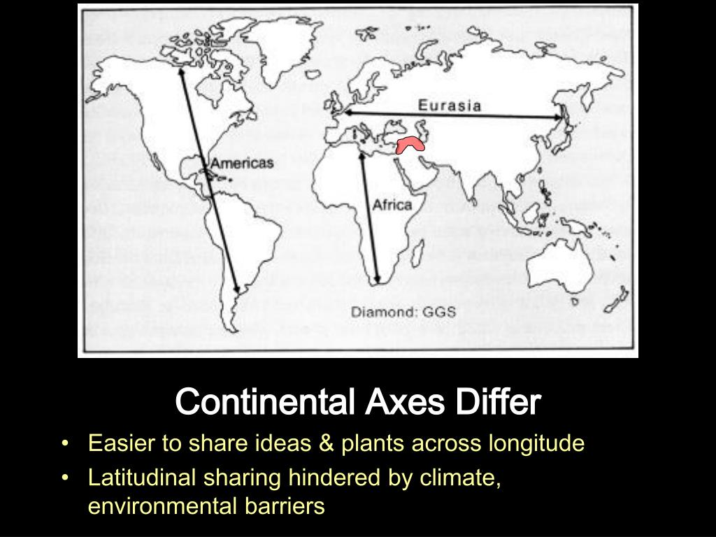 Continental Axes Differ