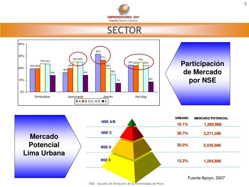 Participación de Mercado por NSE