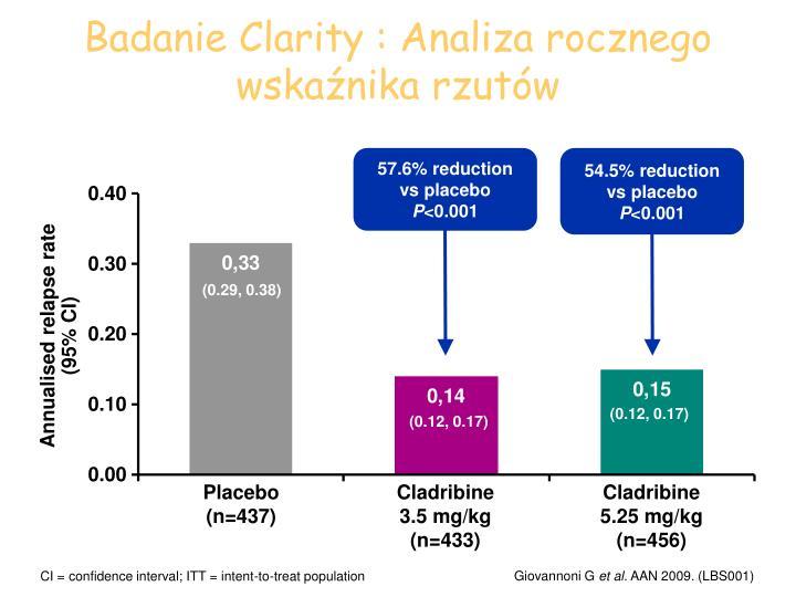 Badanie Clarity : Analiza rocznego wskaźnika rzutów