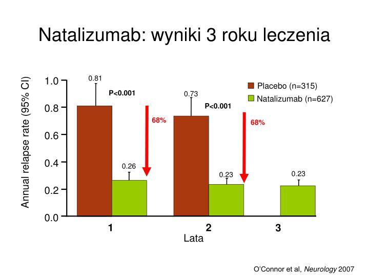 Natalizumab: wyniki 3 roku leczenia
