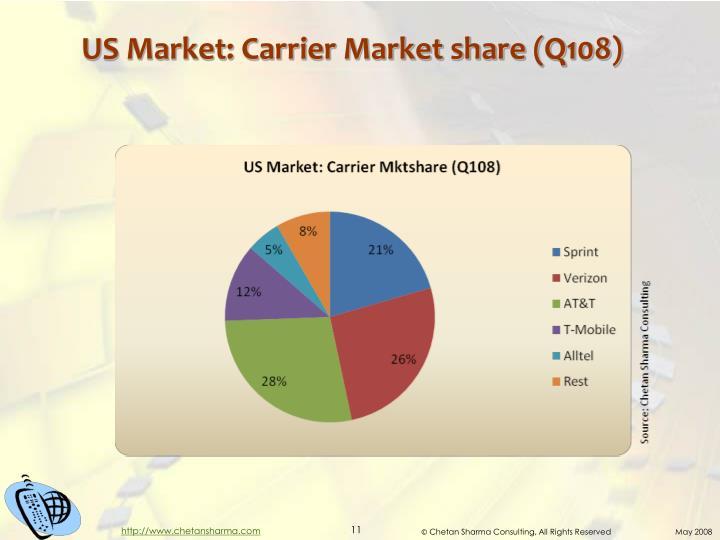 US Market: Carrier Market share (Q108)