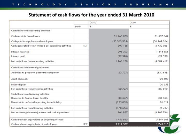 Statement of cash flows for the year ended 31 March 2010