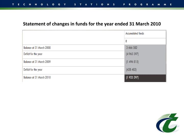 Statement of changes in funds for the year ended 31 March 2010