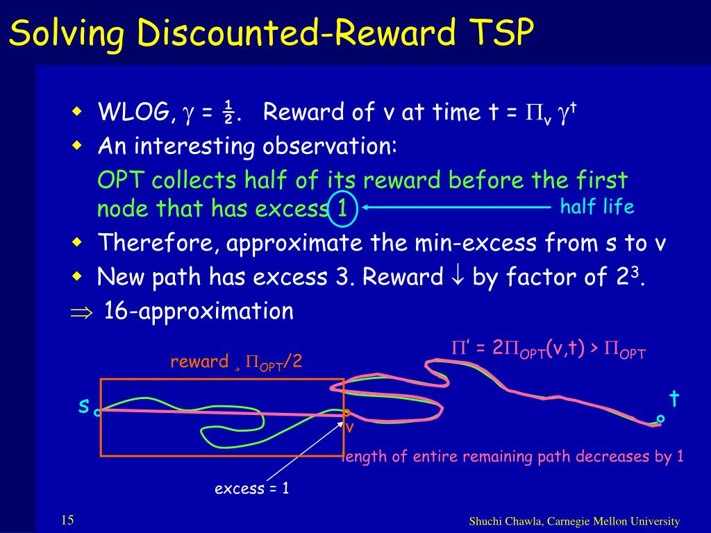 Solving Discounted-Reward TSP