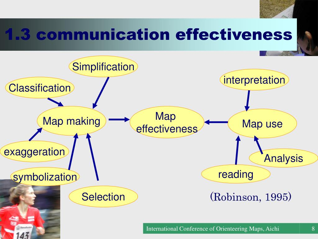 1.3 communication effectiveness
