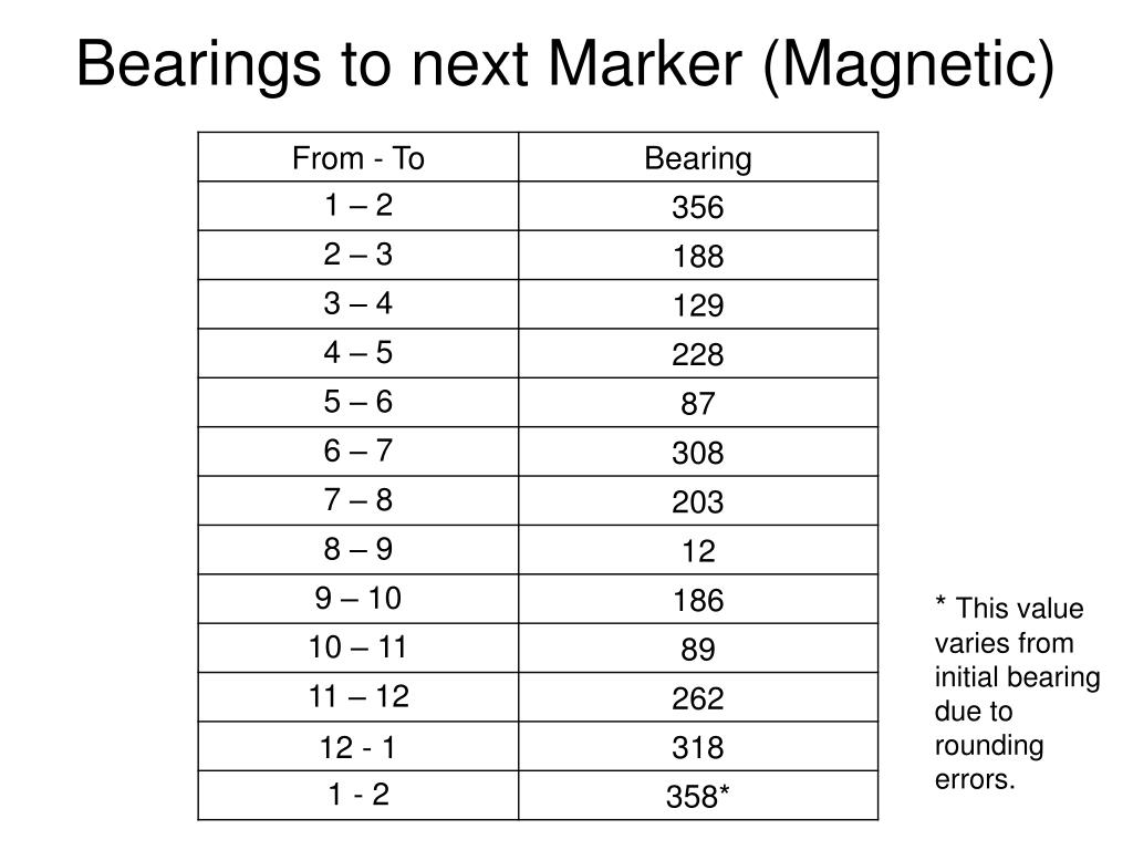 Bearings to next Marker (Magnetic)