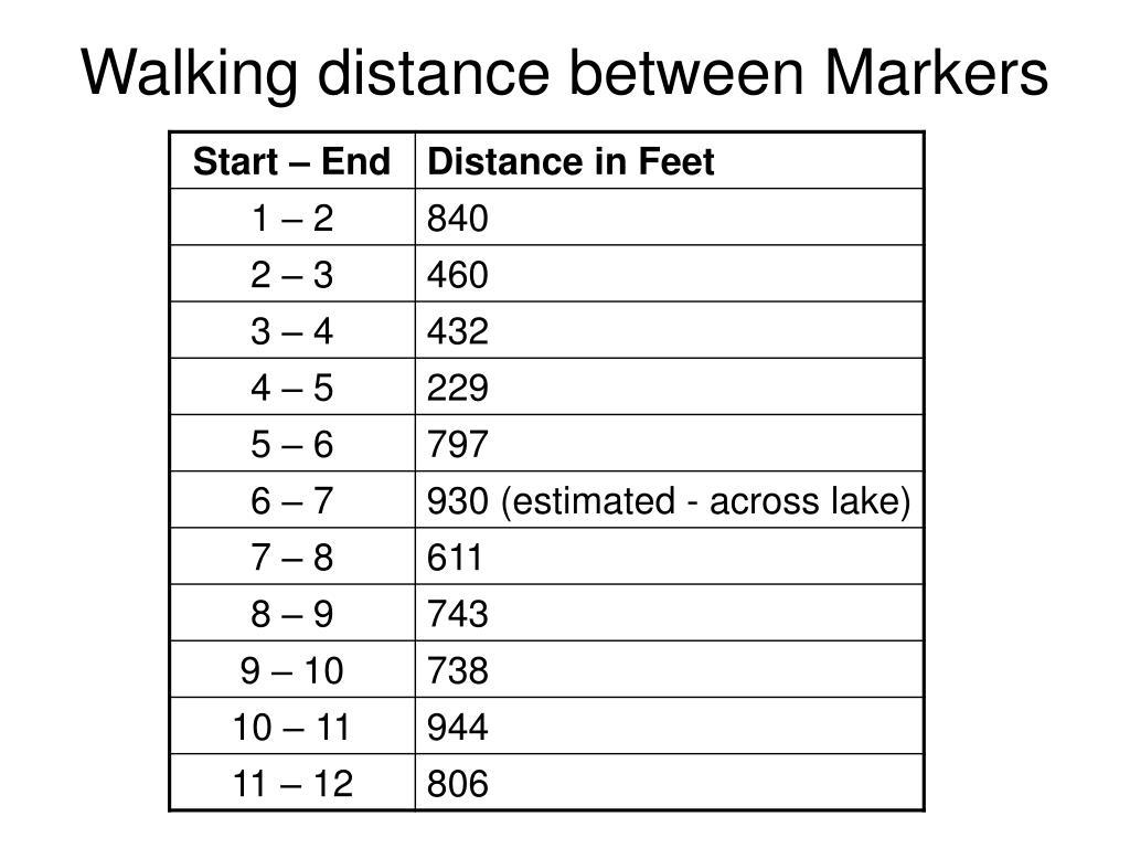 Walking distance between Markers