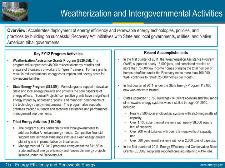 Weatherization and Intergovernmental Activities