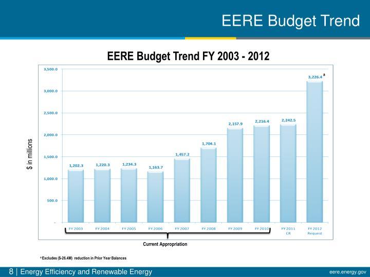 EERE Budget Trend