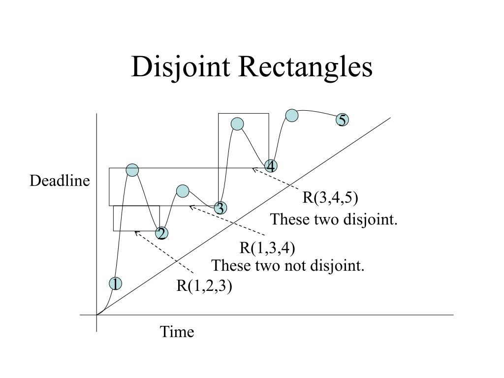 Disjoint Rectangles