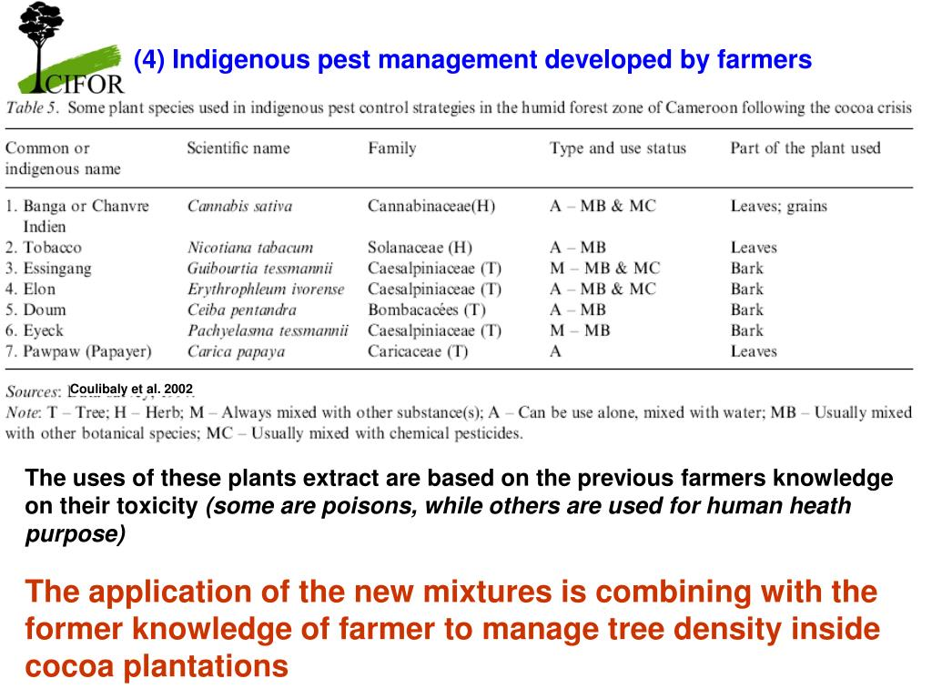(4) Indigenous pest management developed by farmers