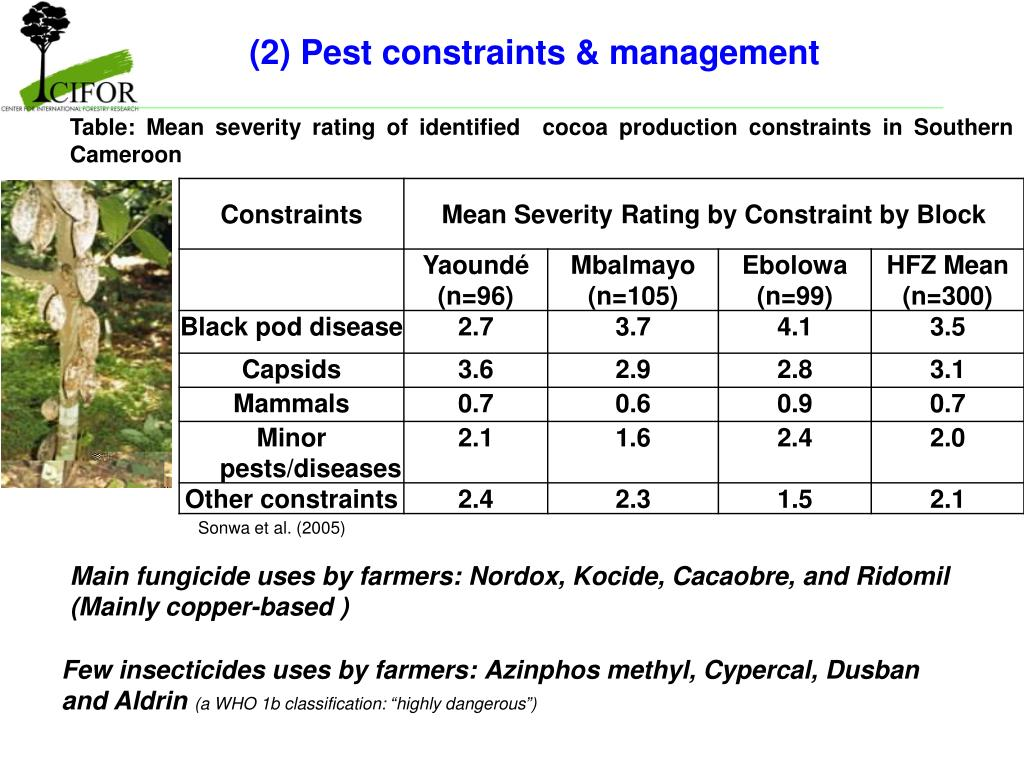 (2) Pest constraints & management
