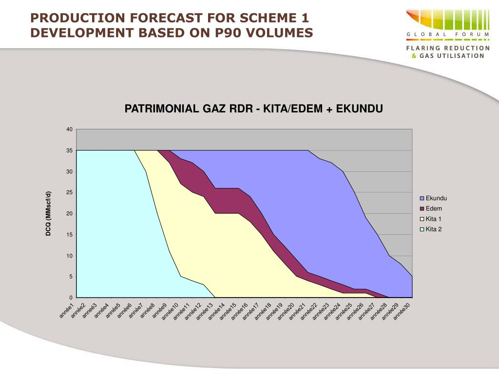 PRODUCTION FORECAST FOR SCHEME 1