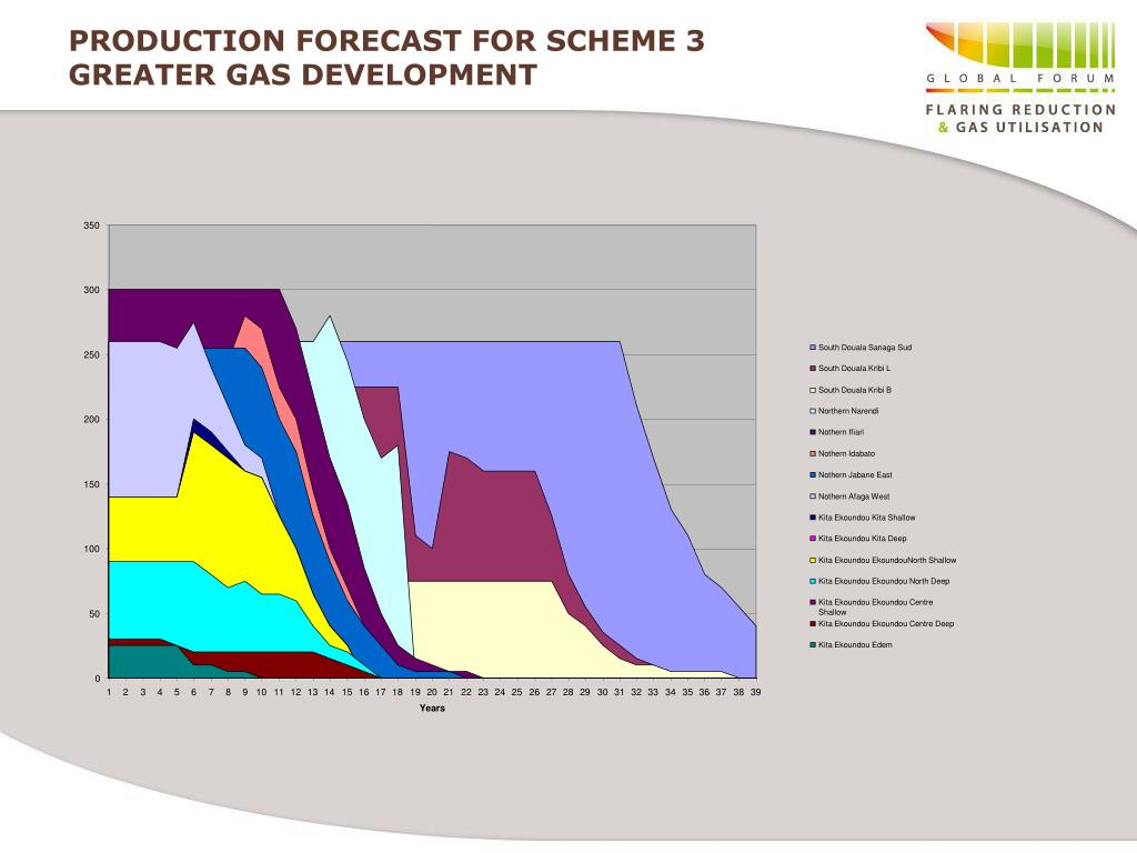 PRODUCTION FORECAST FOR SCHEME 3
