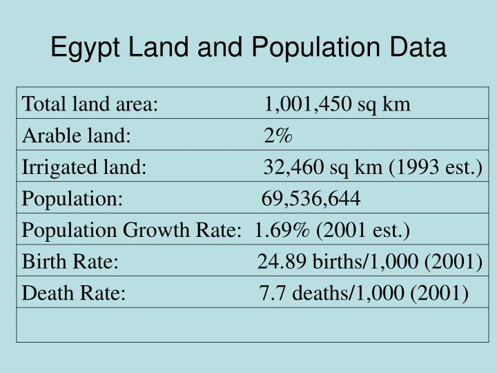 Egypt Land and Population Data