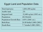egypt land and population data
