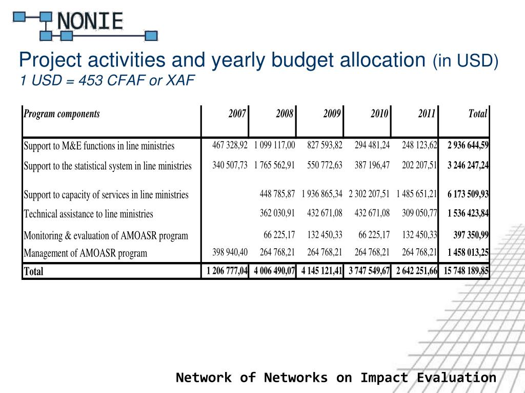 Project activities and yearly budget allocation