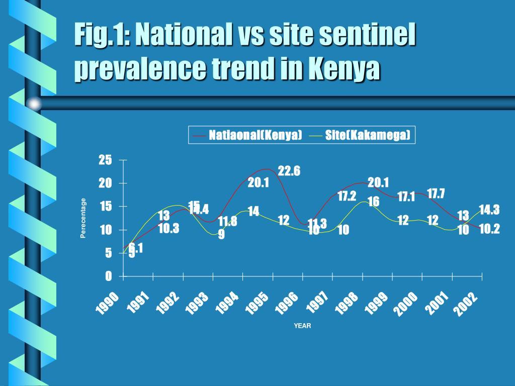 Fig.1: National vs site sentinel prevalence trend in Kenya