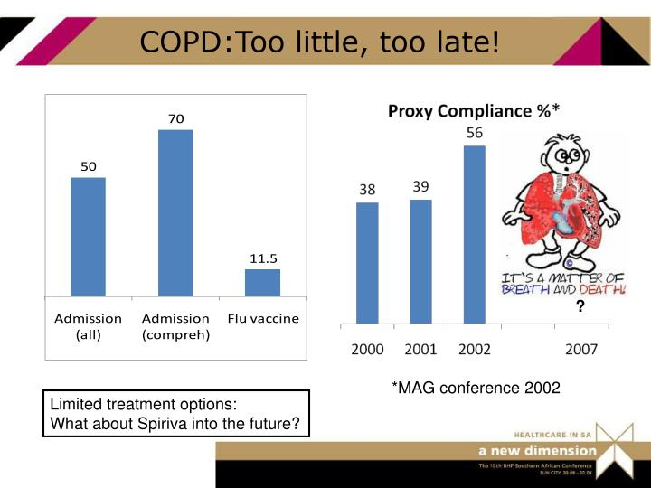 COPD:Too little, too late!