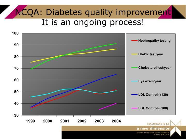 NCQA: Diabetes quality improvement