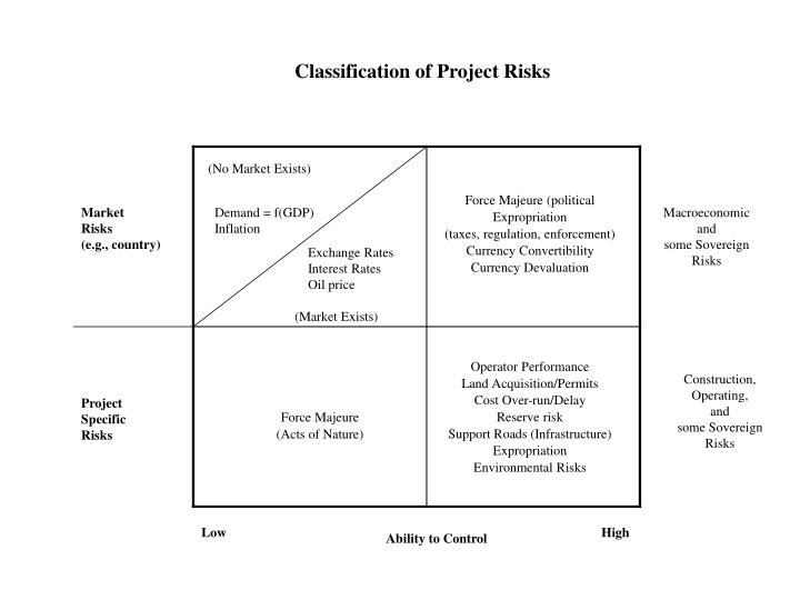 Classification of Project Risks