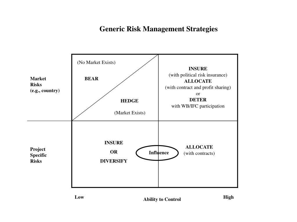 Generic Risk Management Strategies