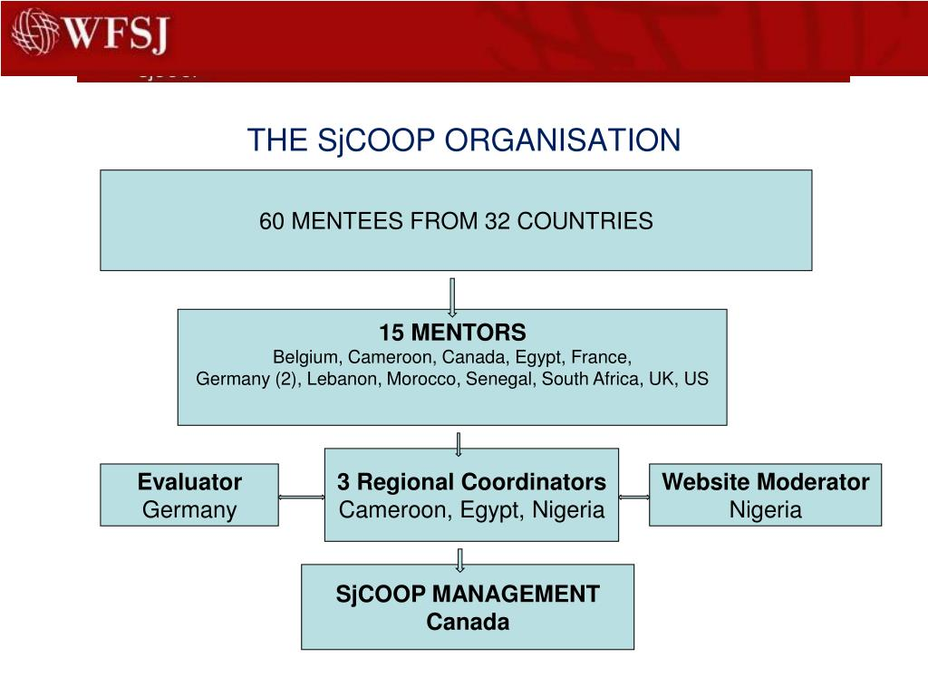 THE SjCOOP ORGANISATION