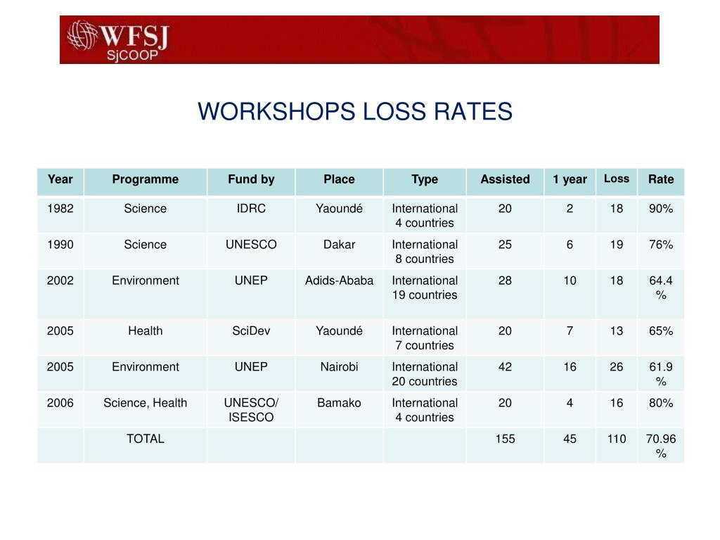 WORKSHOPS LOSS RATES