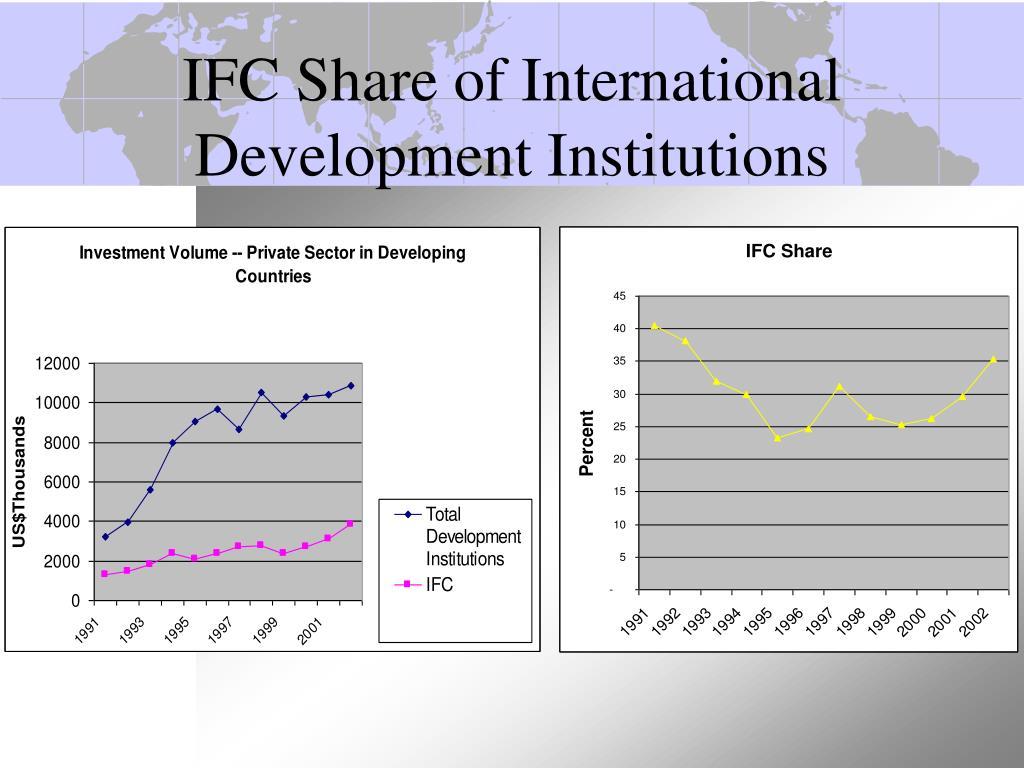 IFC Share of International Development Institutions