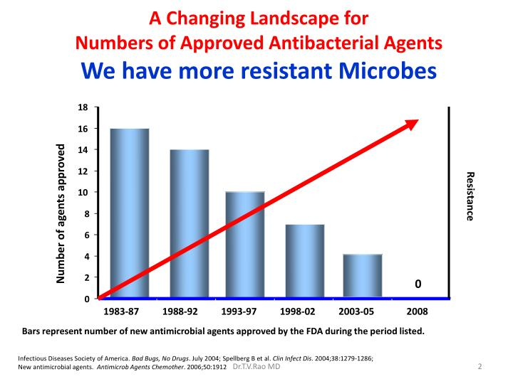 A changing landscape for numbers of approved antibacterial agents we have more resistant microbes l.jpg