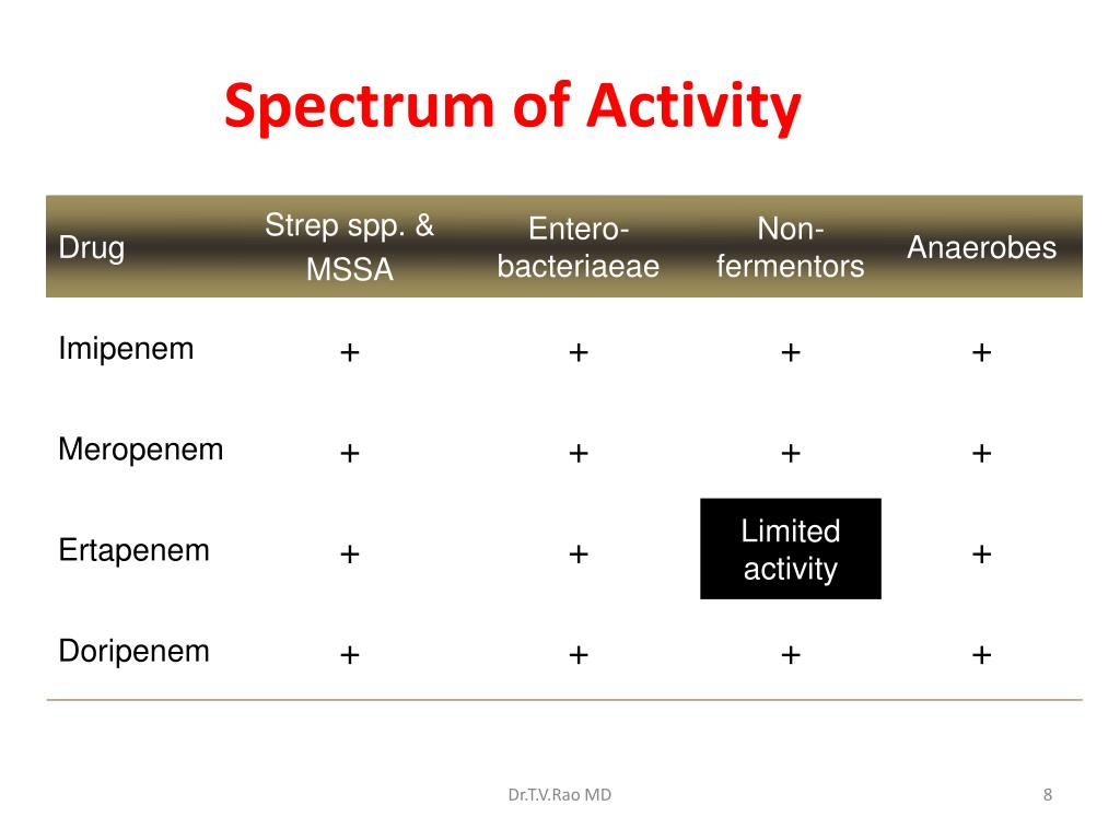 Spectrum of Activity