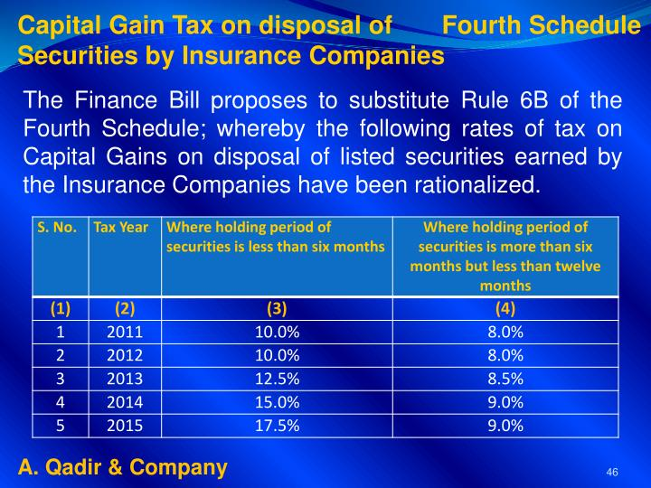 Capital Gain Tax on disposal of       Fourth Schedule